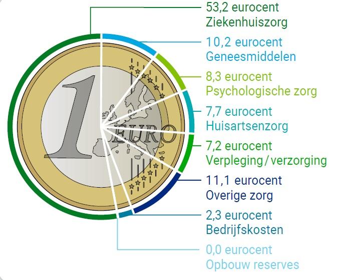 Zo wordt elke euro betaalde premie besteed