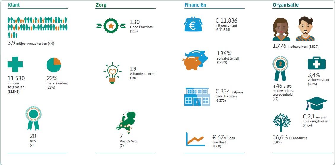 Kerncijfers maatschappelijk jaarverslag 2020